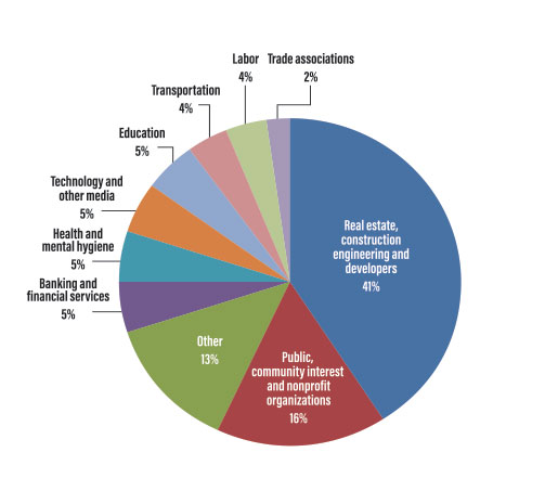 client-industries-chart.jpg